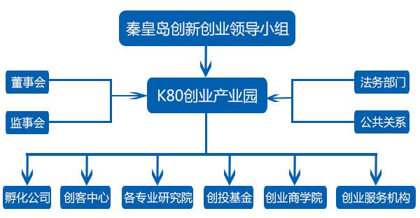 K80创业产业园组织架构图